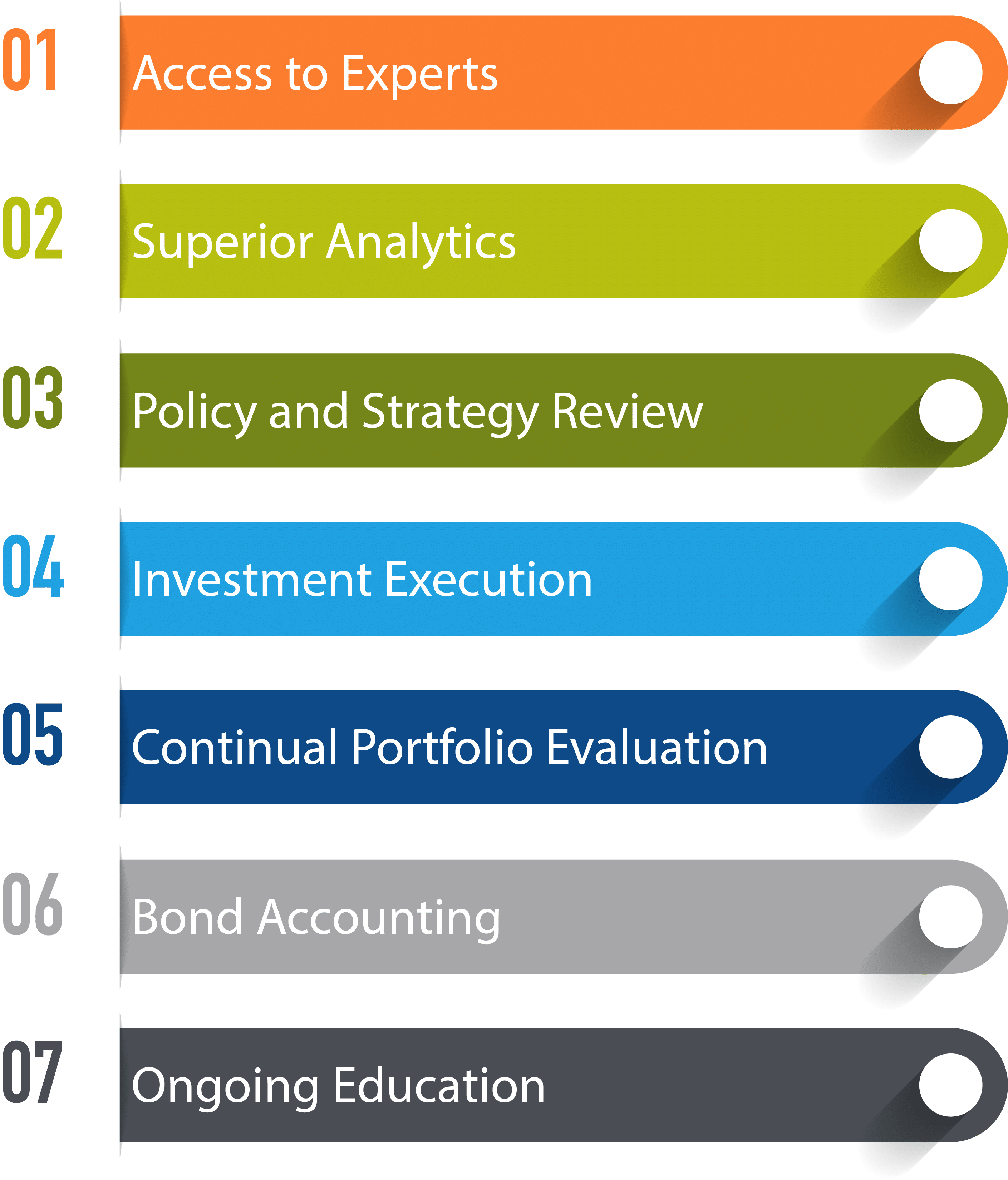 Define investment advisory services oehmig investment